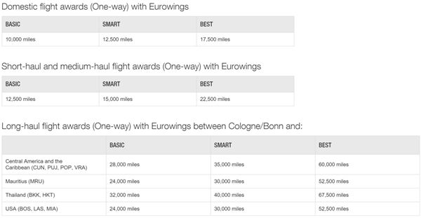 miles-and-more-eurowings-price