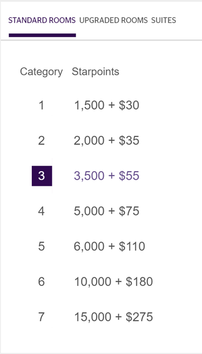 spg-redemption-cash-and-points-chart