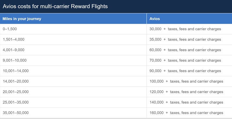 ba-multi-carrier-reward