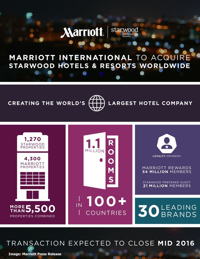marriott-acquires-starwood