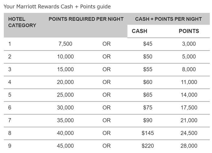marriott-cash-and-points