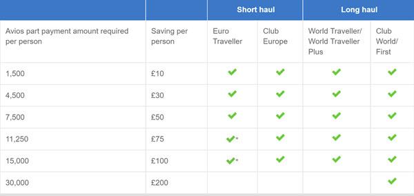 ba-part-pay-with-avios